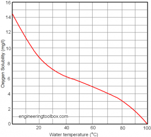 oxygen-solubility-water-2